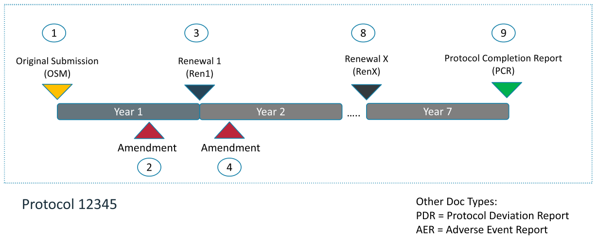 Timeline of Human Protocol documents and process.