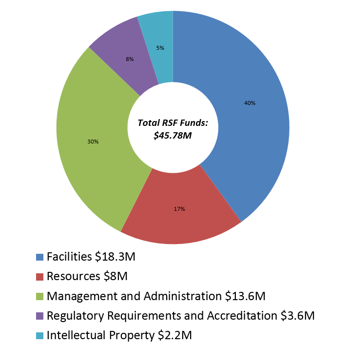 Donut chart detailing breakdown of RSF funds into 5 expenditure categories: facilities, resources, management, regulatory requirements, and IP.